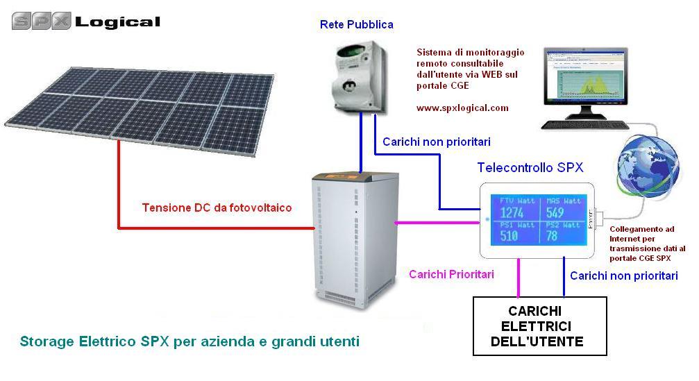 Schema Elettrico Fotovoltaico : Schema elettrico fotovoltaico con accumulo fare di una mosca